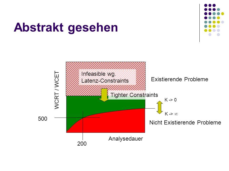 Abstrakt gesehen Existierende Probleme Nicht Existierende Probleme WCRT / WCET Analysedauer K -> 0 K -> Infeasible wg. Latenz-Constraints Tighter Cons