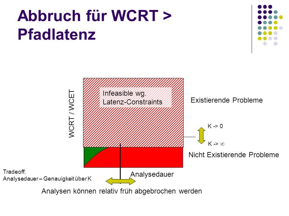 Abbruch für WCRT > Pfadlatenz Existierende Probleme Nicht Existierende Probleme WCRT / WCET Analysedauer K -> 0 K -> Infeasible wg. Latenz-Constraints
