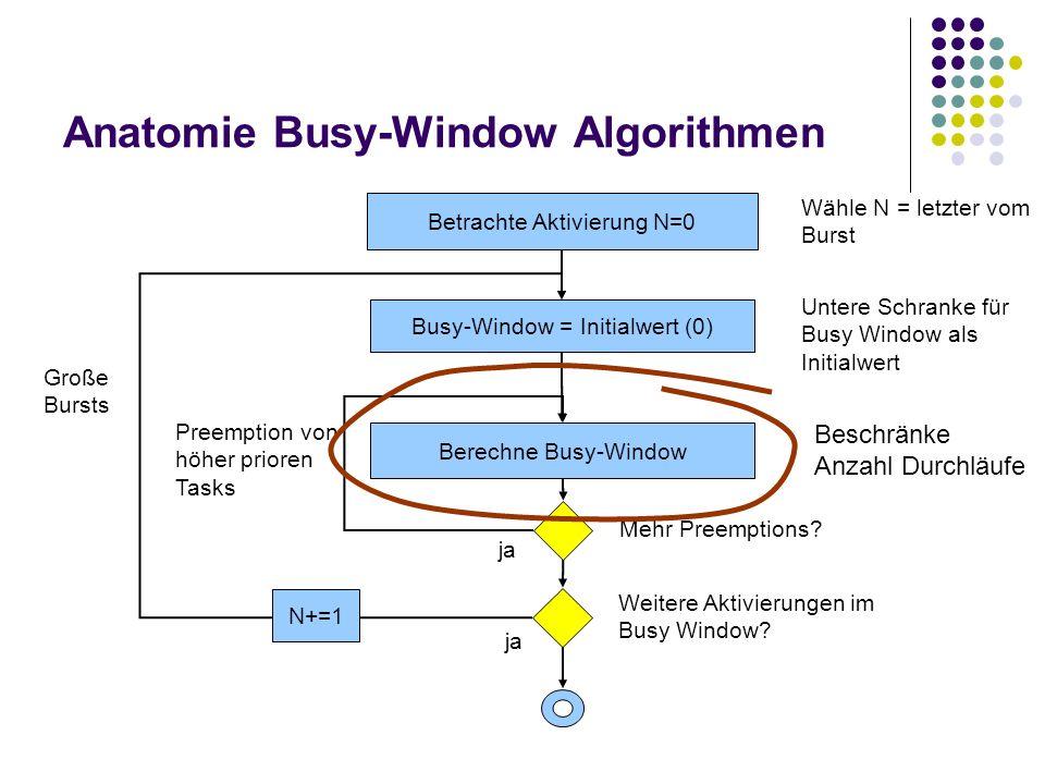 Anatomie Busy-Window Algorithmen Berechne Busy-Window Busy-Window = Initialwert (0) Mehr Preemptions? ja Weitere Aktivierungen im Busy Window? ja Pree