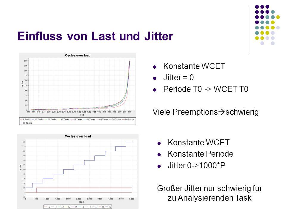 Einfluss von Last und Jitter Konstante WCET Jitter = 0 Periode T0 -> WCET T0 Viele Preemptions schwierig Konstante WCET Konstante Periode Jitter 0->10