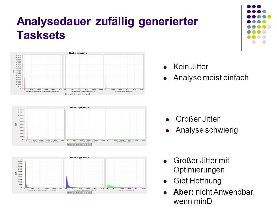 Analysedauer zufällig generierter Tasksets Kein Jitter Analyse meist einfach Großer Jitter Analyse schwierig Großer Jitter mit Optimierungen Gibt Hoff