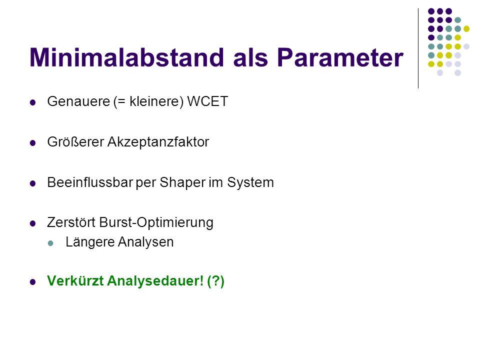 Minimalabstand als Parameter Genauere (= kleinere) WCET Größerer Akzeptanzfaktor Beeinflussbar per Shaper im System Zerstört Burst-Optimierung Längere