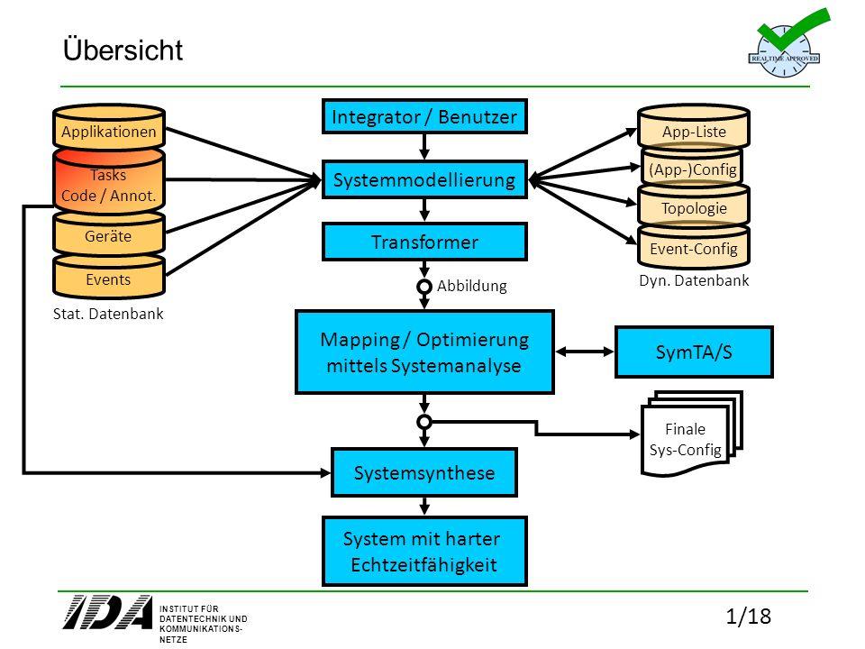 INSTITUT FÜR DATENTECHNIK UND KOMMUNIKATIONS- NETZE 2/18 (App-)Config Konfiguration der Applikationen Systemmodellierung Topologie- erstellung Konfiguration der Eventmodelle Integrator / Benutzer Geräte Events Topologie Event-Config Tasks Code / Annot.