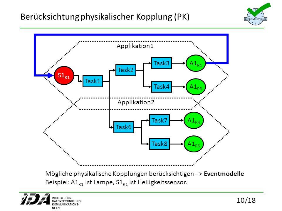 INSTITUT FÜR DATENTECHNIK UND KOMMUNIKATIONS- NETZE 10/18 Berücksichtung physikalischer Kopplung (PK) Applikation1 Task1 Task2 Task3 Task4 S1 R1 A1 R1