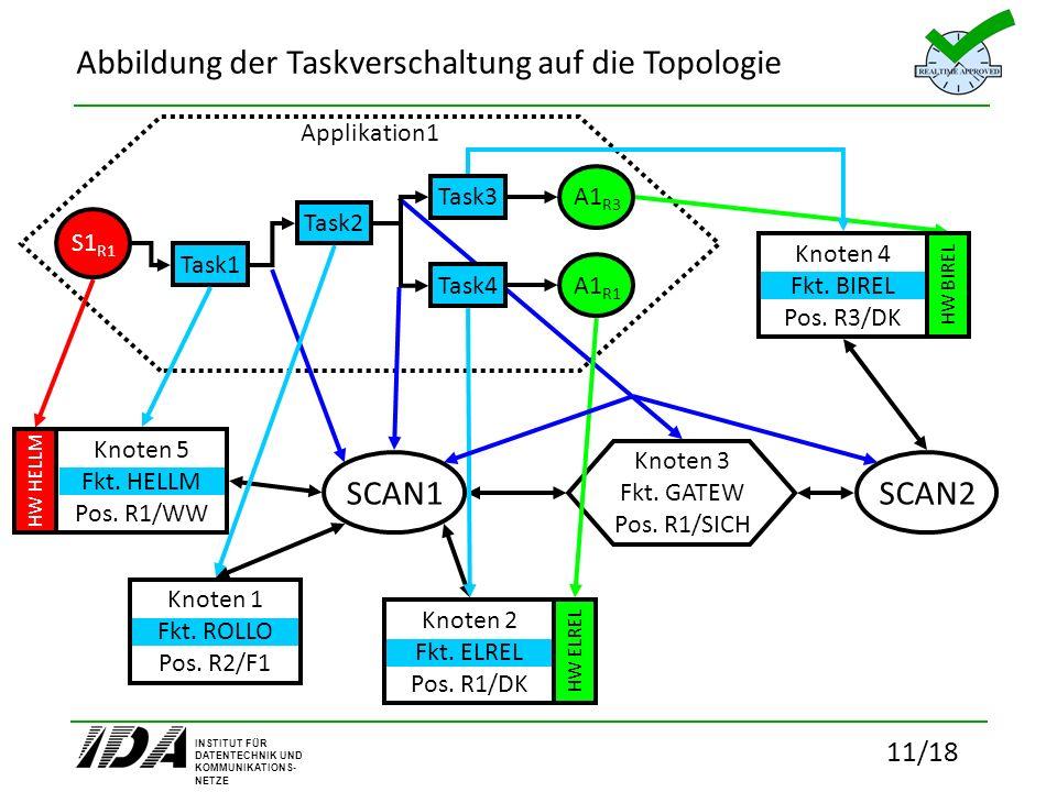 INSTITUT FÜR DATENTECHNIK UND KOMMUNIKATIONS- NETZE 11/18 Abbildung der Taskverschaltung auf die Topologie Applikation1 Task1 Task2 Task3 Task4 S1 R1