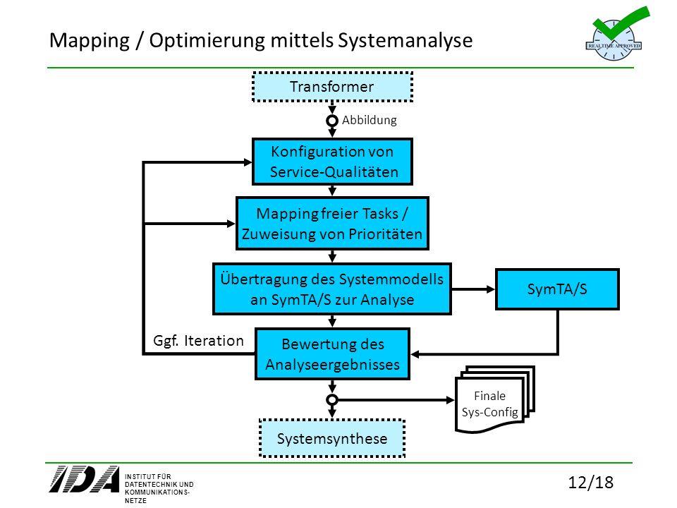 INSTITUT FÜR DATENTECHNIK UND KOMMUNIKATIONS- NETZE 12/18 Mapping / Optimierung mittels Systemanalyse Übertragung des Systemmodells an SymTA/S zur Ana