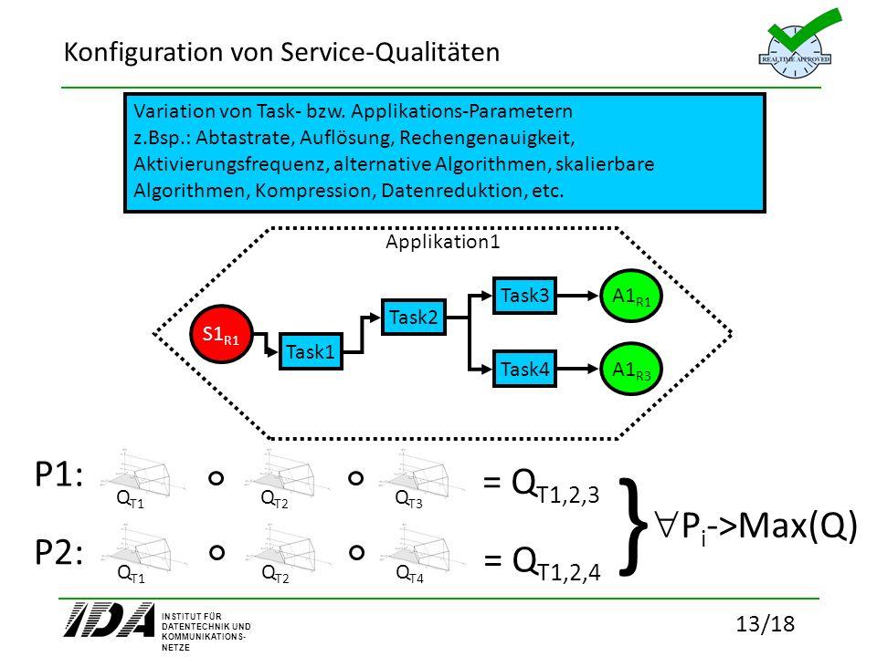 INSTITUT FÜR DATENTECHNIK UND KOMMUNIKATIONS- NETZE 13/18 Konfiguration von Service-Qualitäten Applikation1 Task1 Task2 Task3 Task4 S1 R1 A1 R1 A1 R3