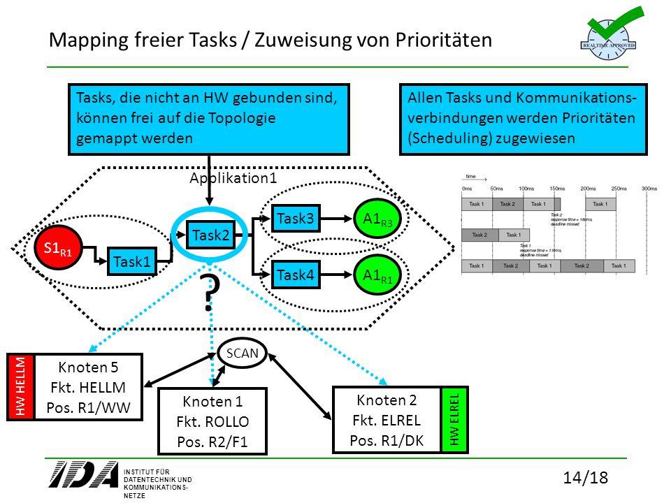 INSTITUT FÜR DATENTECHNIK UND KOMMUNIKATIONS- NETZE 14/18 Mapping freier Tasks / Zuweisung von Prioritäten Applikation1 Task1 Task2 Task3 Task4 S1 R1