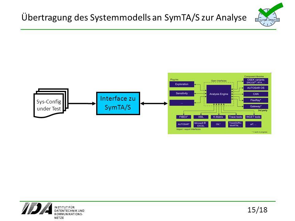 INSTITUT FÜR DATENTECHNIK UND KOMMUNIKATIONS- NETZE 15/18 Übertragung des Systemmodells an SymTA/S zur Analyse Interface zu SymTA/S Sys-Config under T