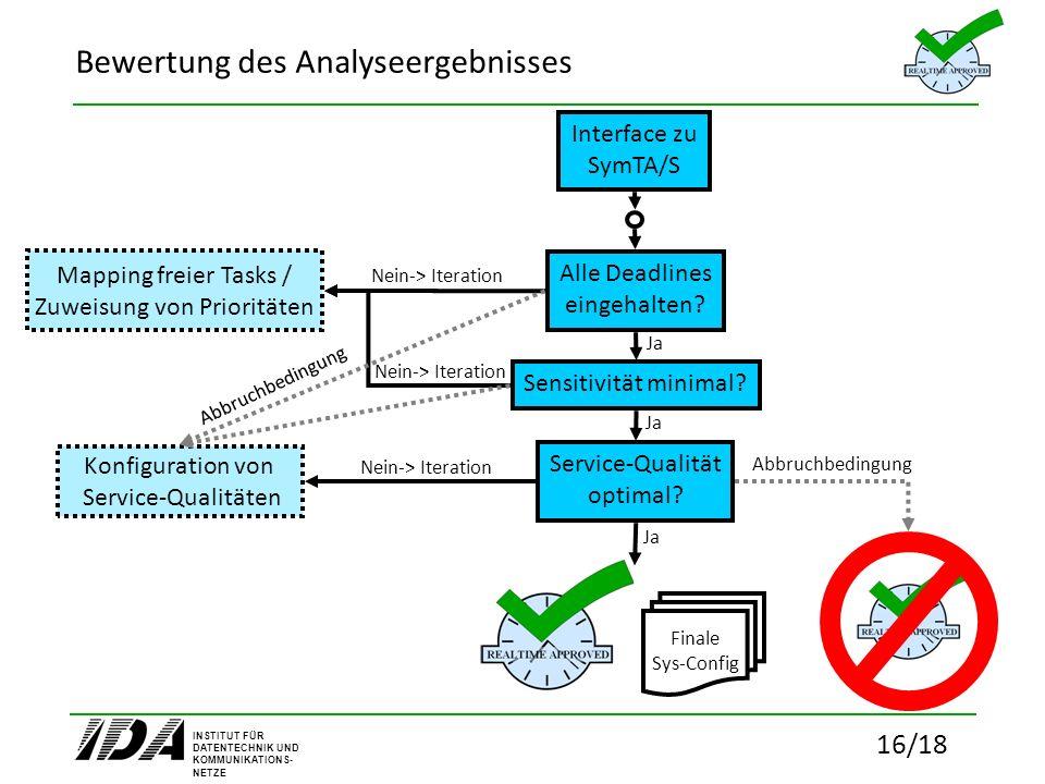 INSTITUT FÜR DATENTECHNIK UND KOMMUNIKATIONS- NETZE 16/18 Bewertung des Analyseergebnisses Interface zu SymTA/S Alle Deadlines eingehalten? Ja Nein->