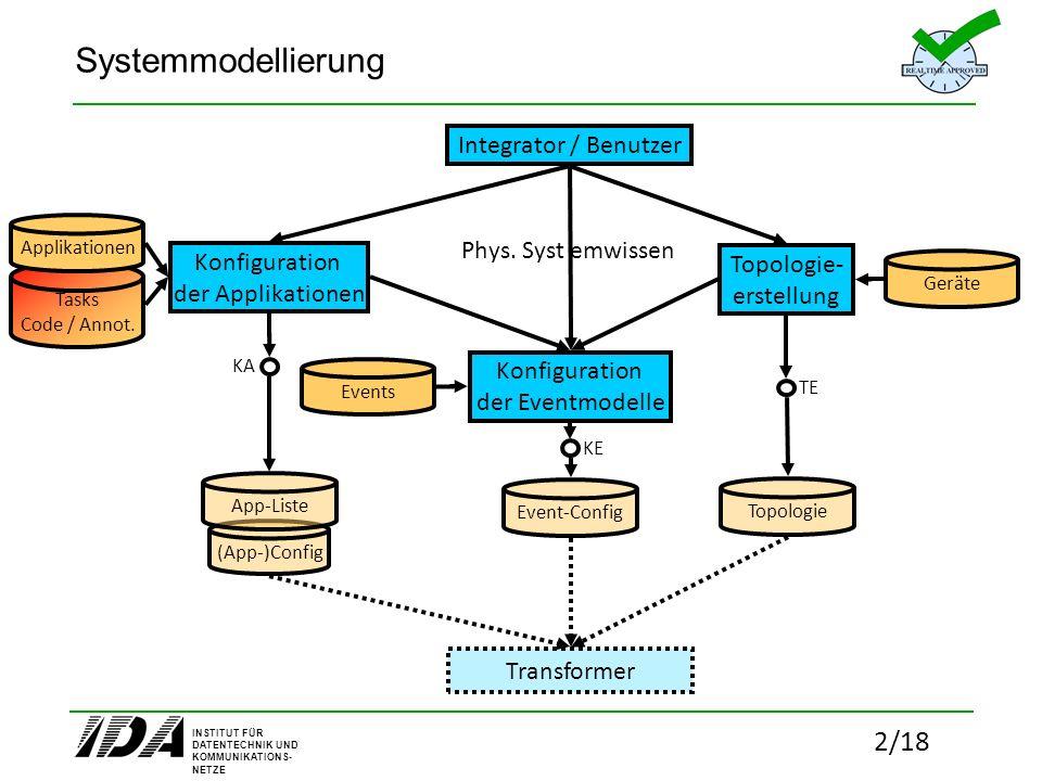 INSTITUT FÜR DATENTECHNIK UND KOMMUNIKATIONS- NETZE 2/18 (App-)Config Konfiguration der Applikationen Systemmodellierung Topologie- erstellung Konfigu