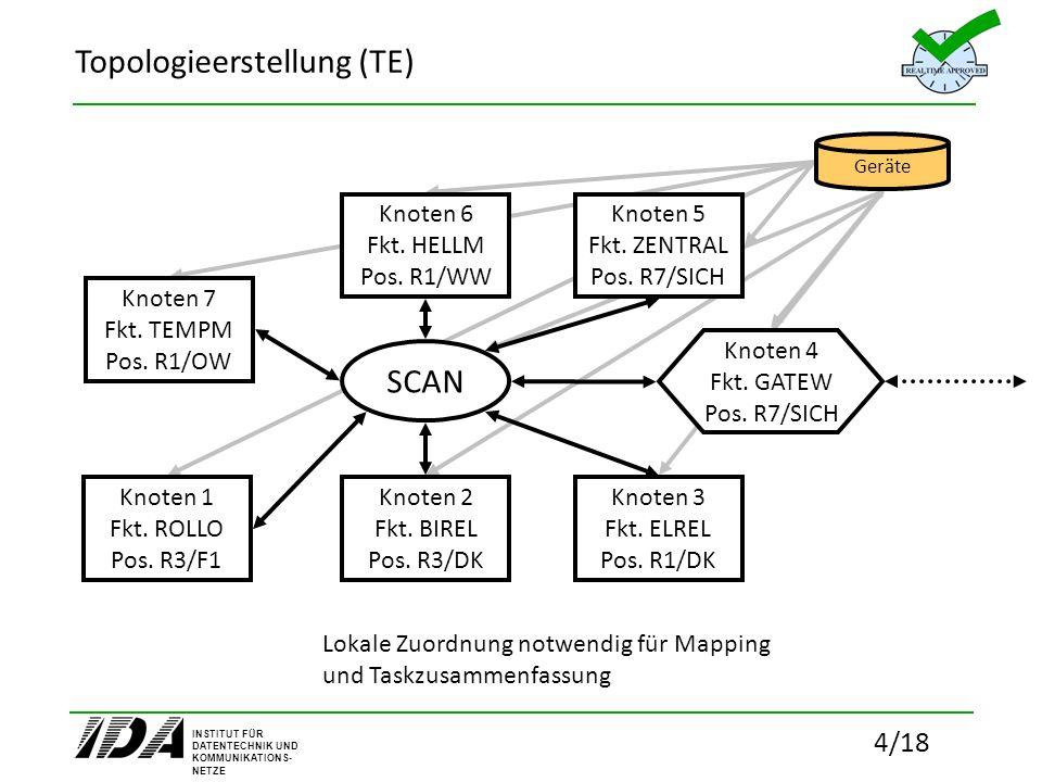INSTITUT FÜR DATENTECHNIK UND KOMMUNIKATIONS- NETZE 15/18 Übertragung des Systemmodells an SymTA/S zur Analyse Interface zu SymTA/S Sys-Config under Test
