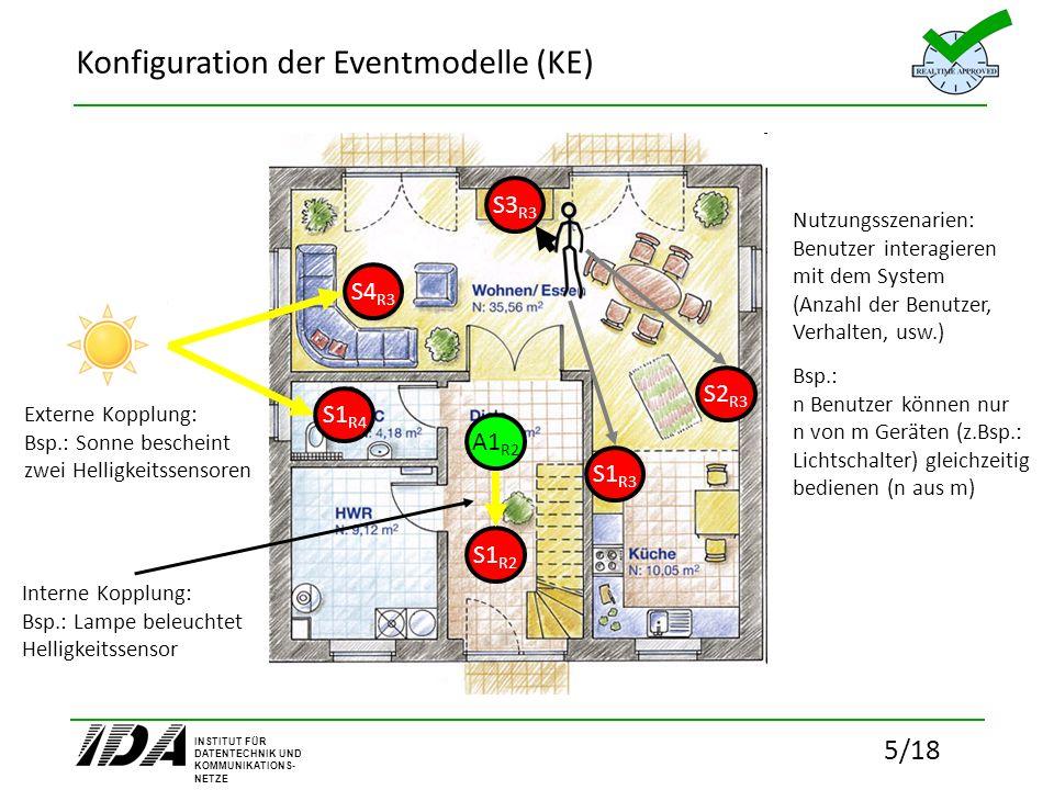 INSTITUT FÜR DATENTECHNIK UND KOMMUNIKATIONS- NETZE 5/18 Konfiguration der Eventmodelle (KE) S1 R4 S4 R3 Externe Kopplung: Bsp.: Sonne bescheint zwei