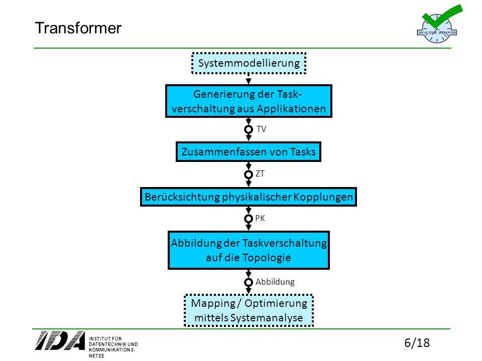 INSTITUT FÜR DATENTECHNIK UND KOMMUNIKATIONS- NETZE 17/18 Systemsynthese Mapping / Optimierung mittels Systemanalyse System mit harter Echtzeitfähigkeit Finale Sys-Config Codegenerator (Objekt und Konfiguration) Compiler / Linker Übertragung von Objekt- und Konfigurations-Code ins System Konfiguration Objekt