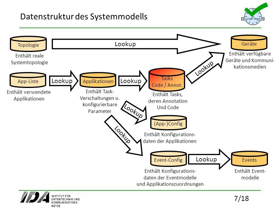 INSTITUT FÜR DATENTECHNIK UND KOMMUNIKATIONS- NETZE 7/18 Lookup Datenstruktur des Systemmodells (App-)Config App-Liste Event-Config Tasks Code / Annot