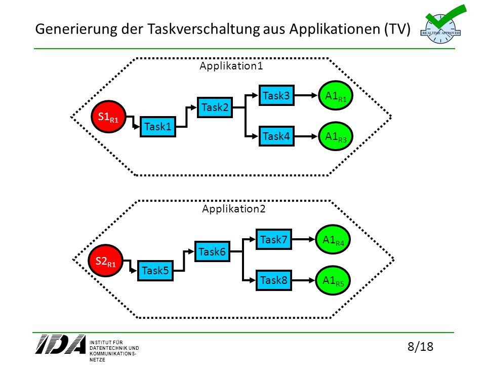 INSTITUT FÜR DATENTECHNIK UND KOMMUNIKATIONS- NETZE 8/18 Generierung der Taskverschaltung aus Applikationen (TV) Applikation1 Task1 Task2 Task3 Task4