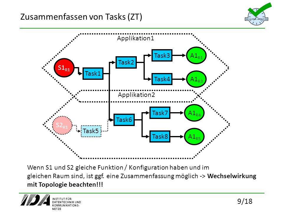 INSTITUT FÜR DATENTECHNIK UND KOMMUNIKATIONS- NETZE 9/18 Zusammenfassen von Tasks (ZT) Applikation1 Task1 Task2 Task3 Task4 S1 R1 A1 R1 A1 R3 Applikat