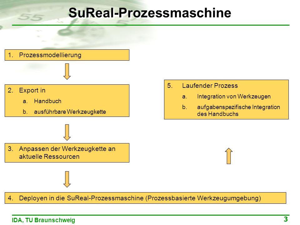 3 IDA, TU Braunschweig SuReal-Prozessmaschine 1.Prozessmodellierung 2.Export in a.Handbuch b.ausführbare Werkzeugkette 4.Deployen in die SuReal-Prozessmaschine (Prozessbasierte Werkzeugumgebung) 5.Laufender Prozess a.Integration von Werkzeugen b.aufgabenspezifische Integration des Handbuchs 3.Anpassen der Werkzeugkette an aktuelle Ressourcen