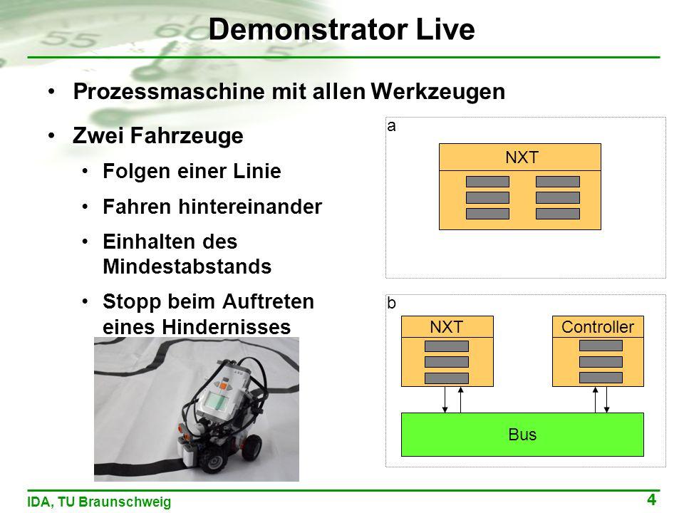4 IDA, TU Braunschweig Demonstrator Live Prozessmaschine mit allen Werkzeugen Zwei Fahrzeuge Folgen einer Linie Fahren hintereinander Einhalten des Mindestabstands Stopp beim Auftreten eines Hindernisses Bus NXT Controller a b