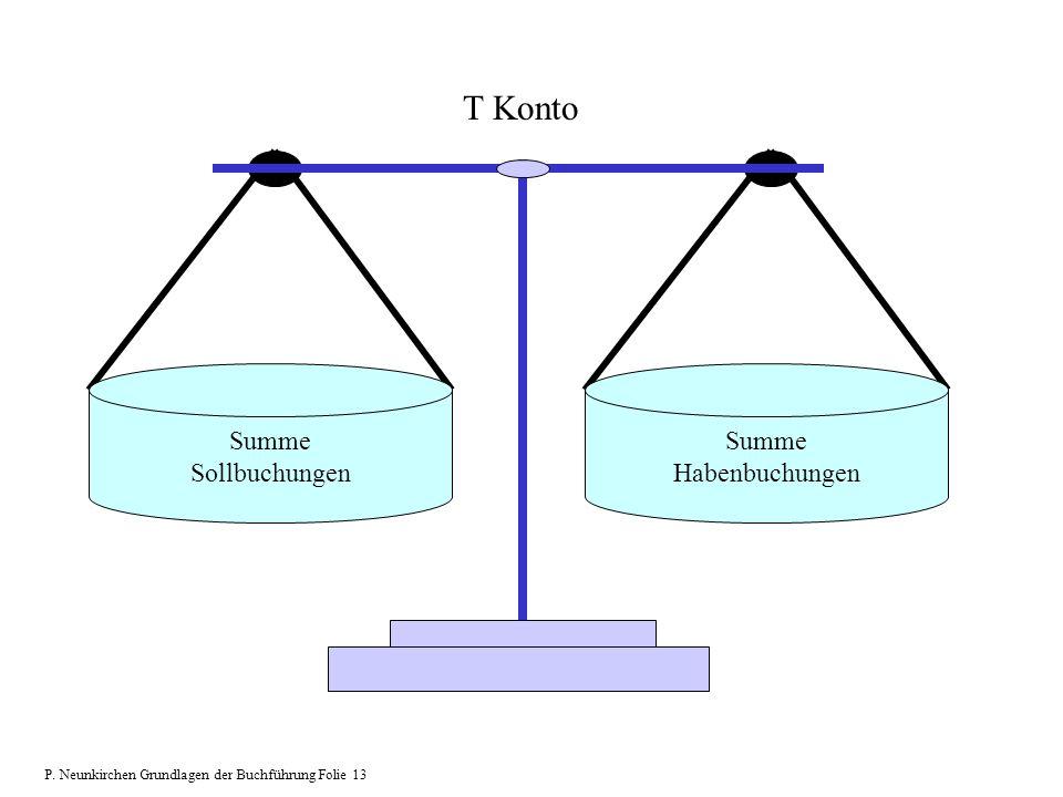 Summe Sollbuchungen Summe Habenbuchungen T Konto P. Neunkirchen Grundlagen der Buchführung Folie 13