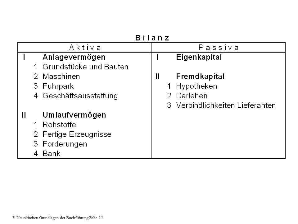 P. Neunkirchen Grundlagen der Buchführung Folie 15