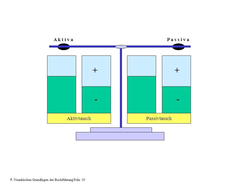 A k t i v aP a s s i v a + - Aktivtausch + - Passivtausch P. Neunkirchen Grundlagen der Buchführung Folie 19