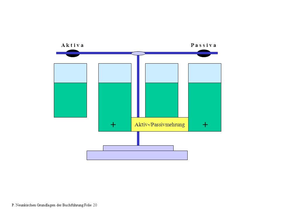 A k t i v aP a s s i v a Aktiv-/Passivmehrung ++ P. Neunkirchen Grundlagen der Buchführung Folie 20