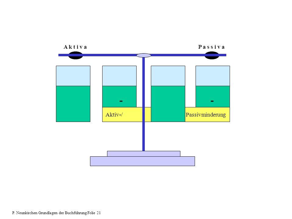 Aktiv-/ Passivminderung -- A k t i v aP a s s i v a P. Neunkirchen Grundlagen der Buchführung Folie 21