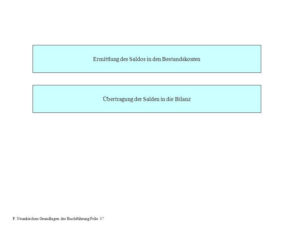 Ermittlung des Saldos in den Bestandskonten Übertragung der Salden in die Bilanz P. Neunkirchen Grundlagen der Buchführung Folie 37
