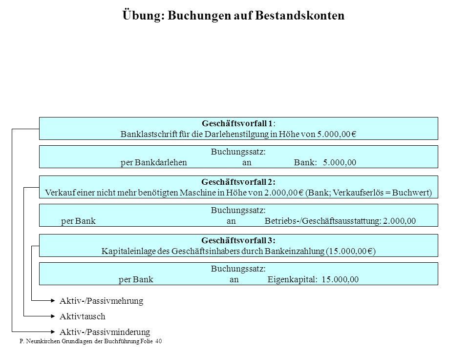 Übung: Buchungen auf Bestandskonten Geschäftsvorfall 1: Banklastschrift für die Darlehenstilgung in Höhe von 5.000,00 Buchungssatz: per Bankdarlehen a