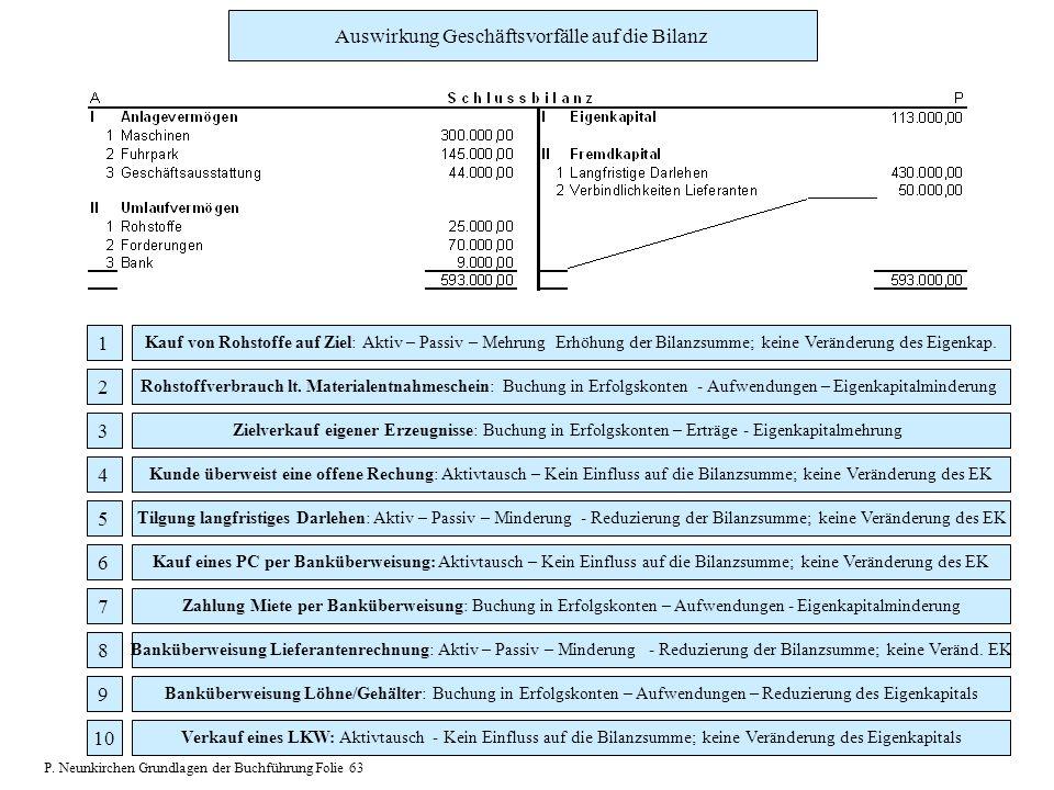 Kauf von Rohstoffe auf Ziel: Aktiv – Passiv – Mehrung Erhöhung der Bilanzsumme; keine Veränderung des Eigenkap. 1 Rohstoffverbrauch lt. Materialentnah