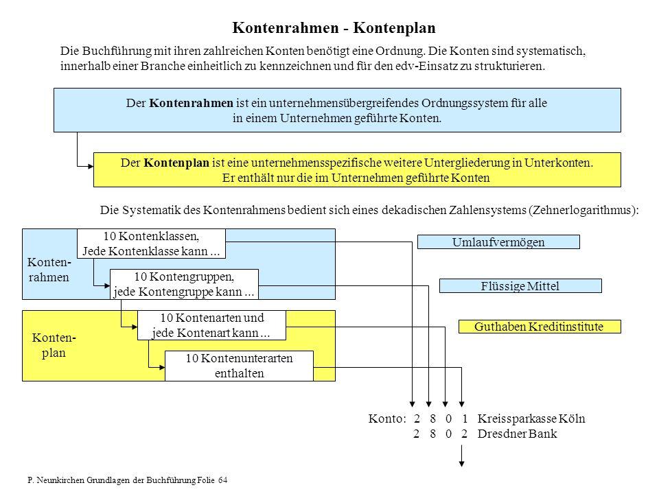 Kontenrahmen - Kontenplan Die Buchführung mit ihren zahlreichen Konten benötigt eine Ordnung. Die Konten sind systematisch, innerhalb einer Branche ei