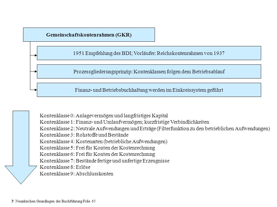 Gemeinschaftskontenrahmen (GKR) 1951 Empfehlung des BDI; Vorläufer: Reichskontenrahmen von 1937 Prozessgliederungsprinzip: Kontenklassen folgen dem Be