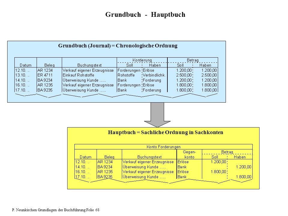 Grundbuch (Journal) = Chronologische Ordnung Hauptbuch = Sachliche Ordnung in Sachkonten Grundbuch - Hauptbuch P. Neunkirchen Grundlagen der Buchführu