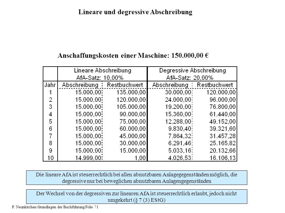 Anschaffungskosten einer Maschine: 150.000,00 Lineare und degressive Abschreibung Die lineare AfA ist steuerrechtlich bei allen abnutzbaren Anlagegege