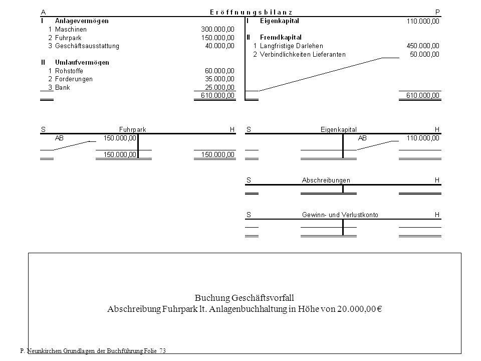 Buchung Geschäftsvorfall Abschreibung Fuhrpark lt. Anlagenbuchhaltung in Höhe von 20.000,00 P. Neunkirchen Grundlagen der Buchführung Folie 73