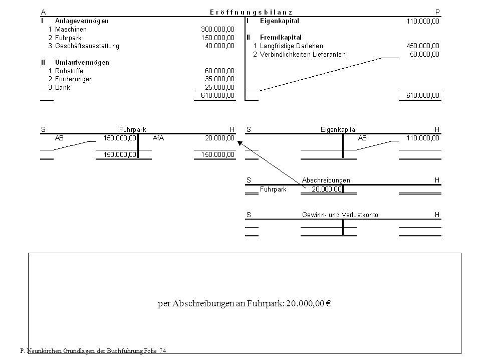 per Abschreibungen an Fuhrpark: 20.000,00 P. Neunkirchen Grundlagen der Buchführung Folie 74
