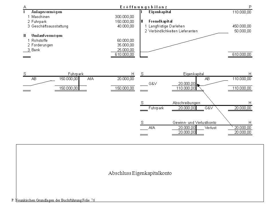 Abschluss Eigenkapitalkonto P. Neunkirchen Grundlagen der Buchführung Folie 76