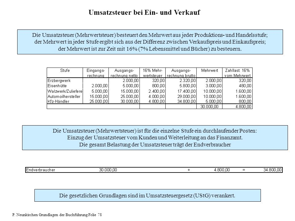 Umsatzsteuer bei Ein- und Verkauf Die Umsatzsteuer (Mehrwertsteuer) besteuert den Mehrwert aus jeder Produktions- und Handelsstufe; der Mehrwert in je
