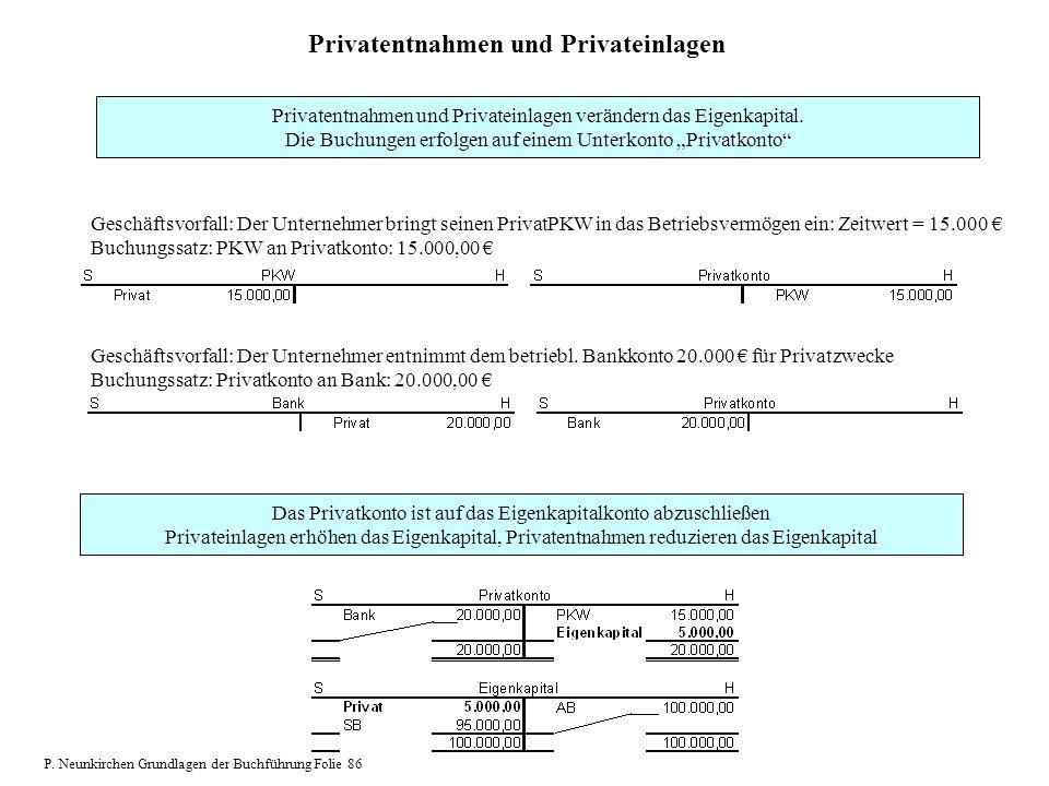 Privatentnahmen und Privateinlagen Privatentnahmen und Privateinlagen verändern das Eigenkapital. Die Buchungen erfolgen auf einem Unterkonto Privatko