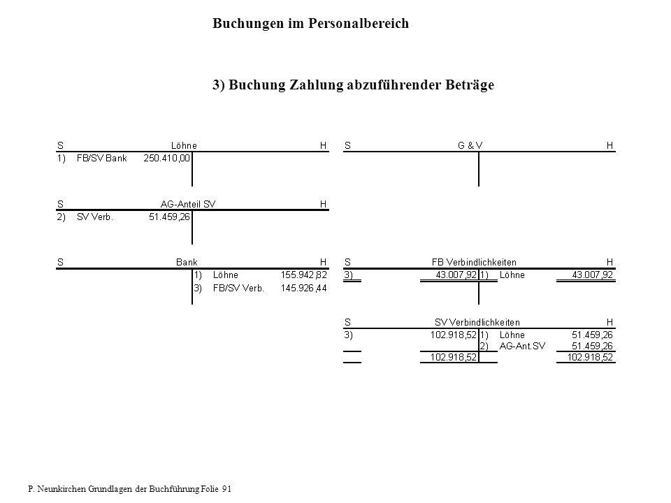 Buchungen im Personalbereich 3) Buchung Zahlung abzuführender Beträge P. Neunkirchen Grundlagen der Buchführung Folie 91