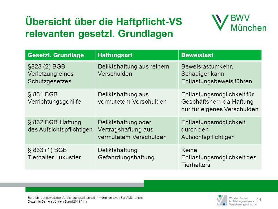 Berufsbildungswerk der Versicherungswirtschaft in München e.V. (BWV München) Dozentin Daniela Jüttner (Stand 2011 / 11) Übersicht über die Haftpflicht