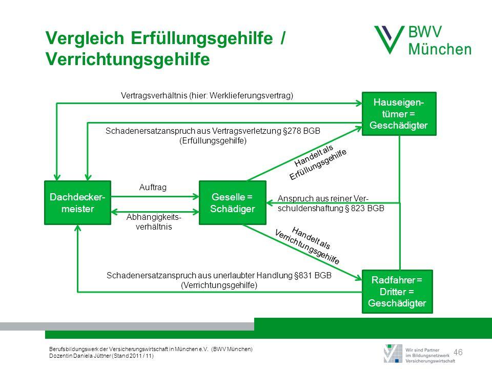 Berufsbildungswerk der Versicherungswirtschaft in München e.V. (BWV München) Dozentin Daniela Jüttner (Stand 2011 / 11) Handelt als Verrichtungsgehilf