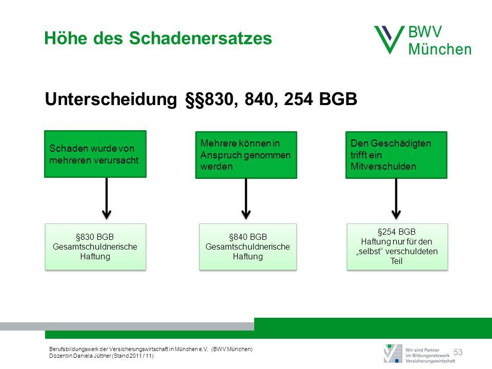 Berufsbildungswerk der Versicherungswirtschaft in München e.V. (BWV München) Dozentin Daniela Jüttner (Stand 2011 / 11) Höhe des Schadenersatzes Unter