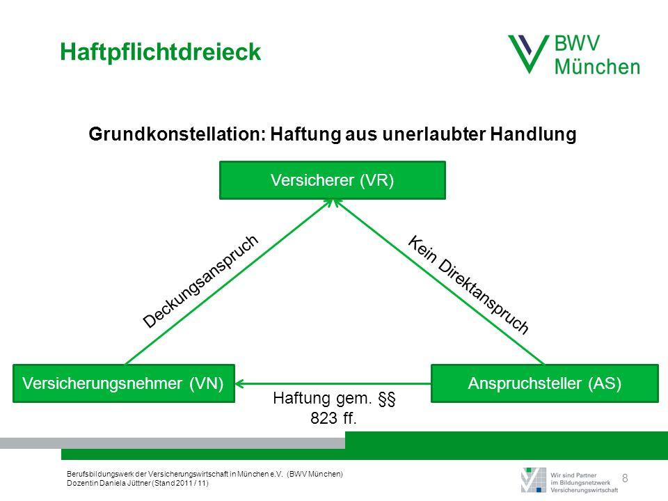 Berufsbildungswerk der Versicherungswirtschaft in München e.V. (BWV München) Dozentin Daniela Jüttner (Stand 2011 / 11) Haftpflichtdreieck 8 Deckungsa