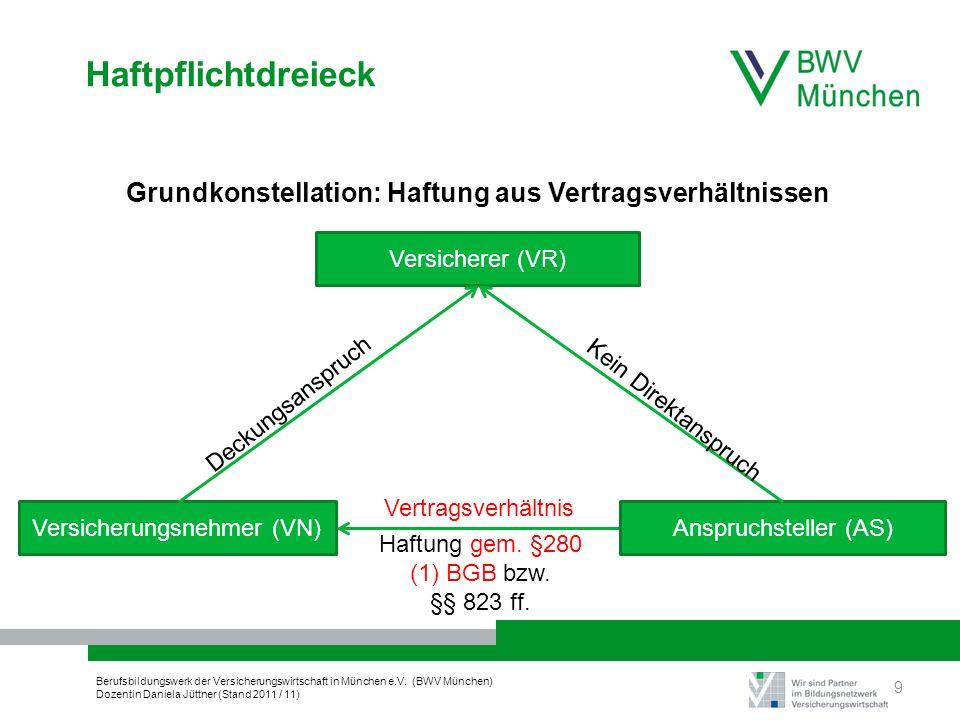 Berufsbildungswerk der Versicherungswirtschaft in München e.V. (BWV München) Dozentin Daniela Jüttner (Stand 2011 / 11) Haftpflichtdreieck 9 Deckungsa
