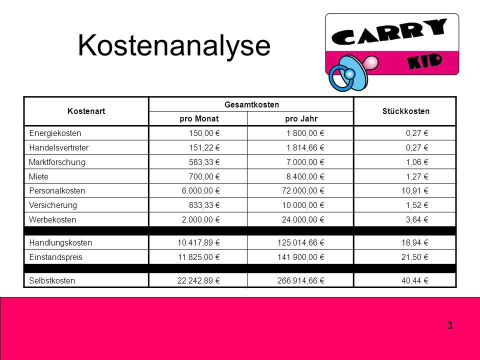 3 Kostenanalyse Kostenart Gesamtkosten Stückkosten pro Monat pro Jahr Energiekosten 150,00 1.800,00 0,27 Handelsvertreter 151,22 1.814,66 0,27 Marktforschung 583,33 7.000,00 1,06 Miete 700,00 8.400,00 1,27 Personalkosten 6.000,00 72.000,00 10,91 Versicherung 833,33 10.000,00 1,52 Werbekosten 2.000,00 24.000,00 3,64 Handlungskosten 10.417,89 125.014,66 18,94 Einstandspreis 11.825,00 141.900,00 21,50 Selbstkosten 22.242,89 266.914,66 40,44