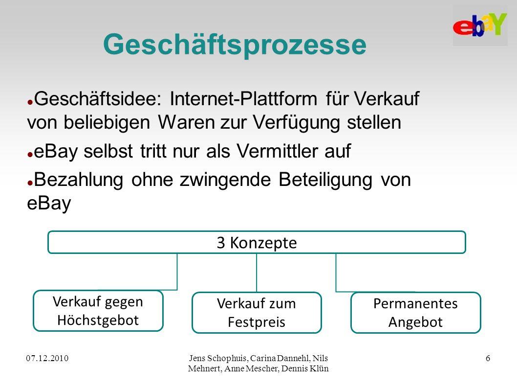 07.12.2010Jens Schophuis, Carina Dannehl, Nils Mehnert, Anne Mescher, Dennis Klün 6 Geschäftsprozesse Geschäftsidee: Internet-Plattform für Verkauf vo
