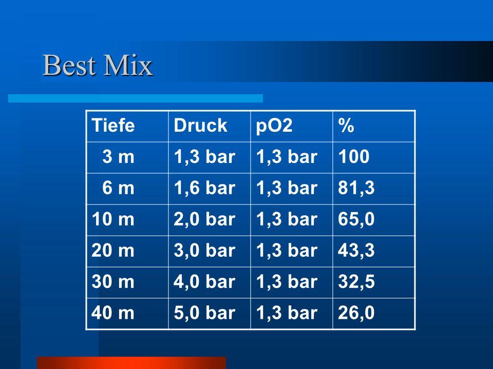 Best Mix TiefeDruckpO2% 3 m1,3 bar 100 6 m1,6 bar1,3 bar81,3 10 m2,0 bar1,3 bar65,0 20 m3,0 bar1,3 bar43,3 30 m4,0 bar1,3 bar32,5 40 m5,0 bar1,3 bar26