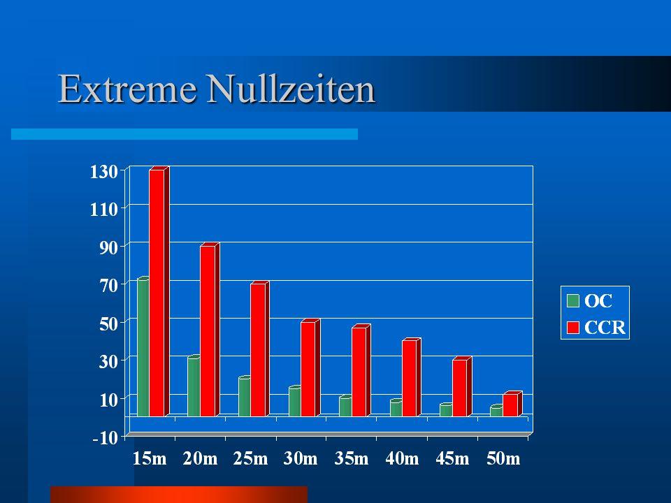 Extreme Nullzeiten